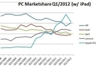 Six scenarios where the iPad is trouncing the PC | eLearning tools | Scoop.it