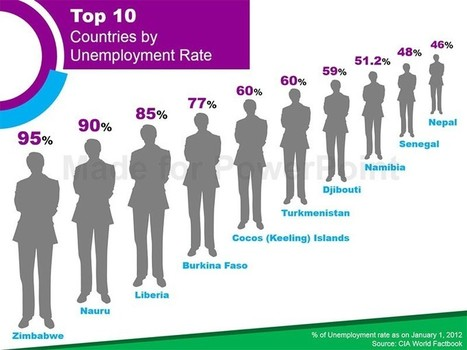Top 10 Countries Unemployment Rate - PowerPoint Slide | PowerPoint Presentation Tools and Resources | Scoop.it