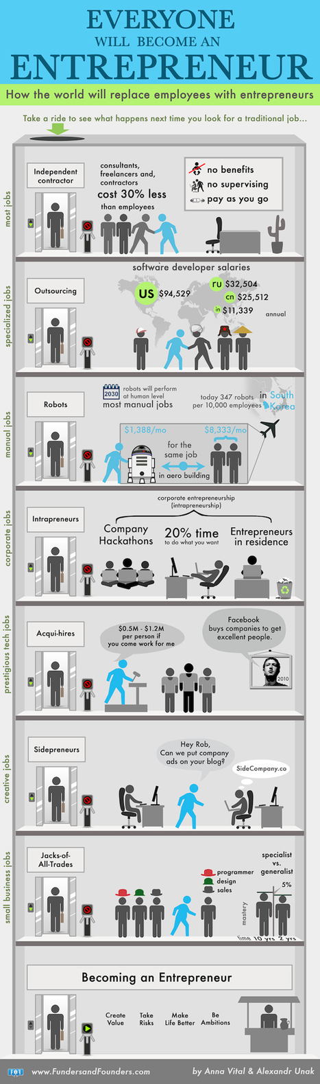 In The Future Employees Will Be Replaced With Entrepreneurs [Chart] | MarketingHits | Scoop.it
