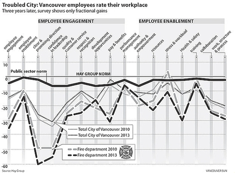 Low morale runs rampant for City of Vancouver employees: survey - Vancouver Sun | Human Resources | Scoop.it