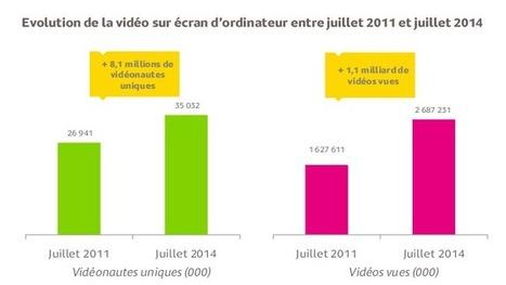 Plus de 8 millions de vidéonautes supplémentaires en 3 ans | Online Video & WebTv Business | Scoop.it