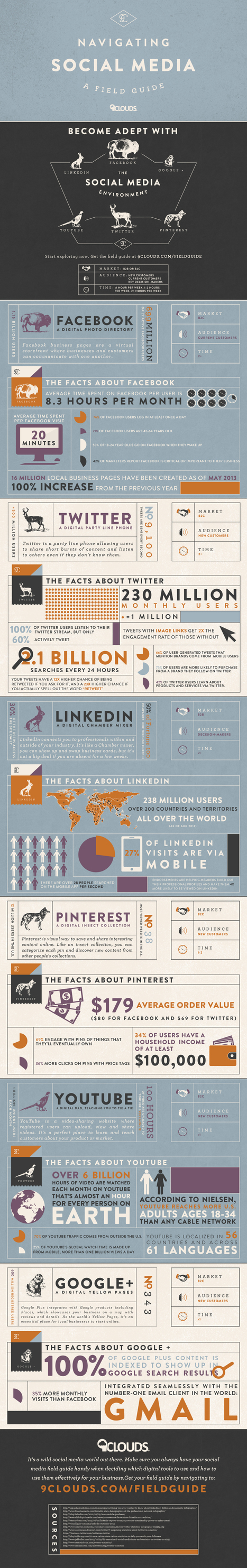 An Infographic Field Guide to Navigating Social Media | Media & Com | Scoop.it