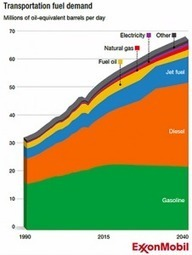 Future Energy Consumption: Natural Gas Poised To Increase In Transportation? | The Energy Collective | Sustain Our Earth | Scoop.it