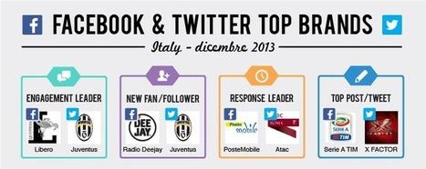 Top Brands: i migliori brand di dicembre su Facebook e Twitter | Socially | Scoop.it