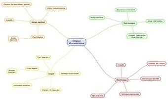 cartes mentales | Les profs bloguent | Scoop.it