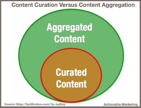 Content Curation Versus Content Aggregation | Socially | Scoop.it