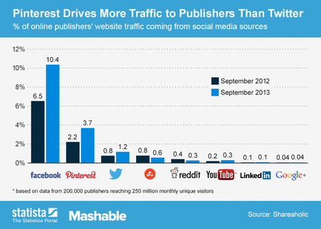 Pinterest Drives More Traffic to Publishers Than Twitter | Social Medias | Scoop.it