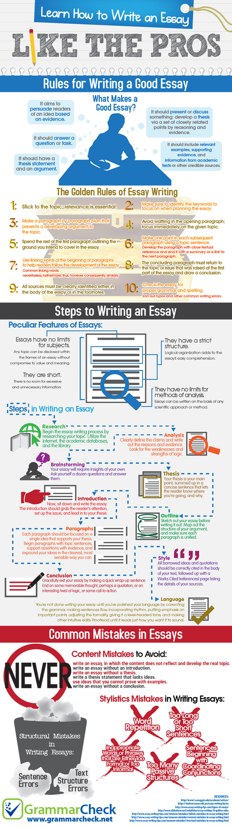 How to Write an Essay Like the Pros (Infographic) | IELTS Writing Task 2 Practice | Scoop.it