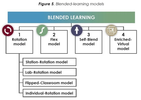 Classifying K-12 Blended Learning | Innosight Institute | learning technology that works | Scoop.it