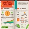 Infographic: OER Textbooks Cut Costs - Getting Smart by Sarah Cargill - digital textbooks, edchat, OER | TICs for RedeTELGalicia | Scoop.it