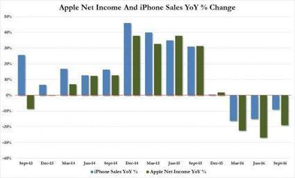 Apple Slides After Missing Revenue, China, ASPs Despite Better iPhone Sales, Guidance | Zero Hedge | Financial Markets, Economy | Scoop.it