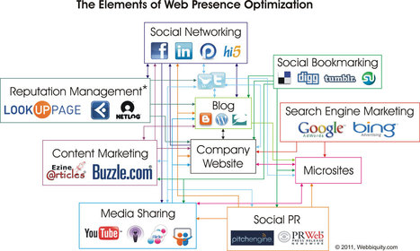 What is Web Presence Optimization, and Why Should I Care? | Webbiquity | B2B Marketing Blog | Small Business Marketing | Scoop.it