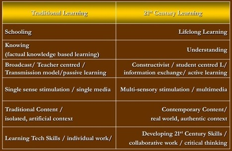 Cool Graphic on Learning in The 21st Century ~ Educational Technology and Mobile Learning | A New Society, a new education! | Scoop.it
