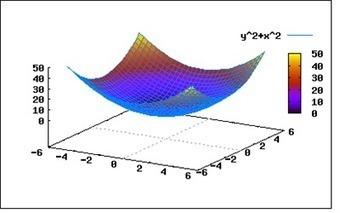 Programas gratuitos de matemáticas | MathEd | Scoop.it