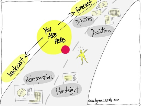 Lynne Cazaly - Keynote Speaker Author Mentor  - Lynne Cazaly Blog - Leaders who look back : Hindsight, Retrospectives & Backcasting | Graphic Coaching | Scoop.it