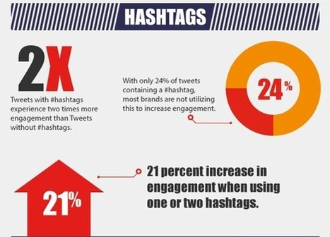 Créer, animer et développer sa communauté Twitter | Social Media Manager, réseaux sociaux, webmarketing | Web | Scoop.it