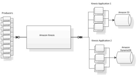 Setting the Stage to Design a Kinesis Application on AWS Cloud - The High Level Architecture | Realtime Streaming Big Data Analysis | Scoop.it