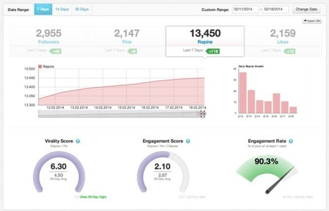 7 Social Media Monitoring Tools to Track Your Brand | Digital Marketing | Scoop.it