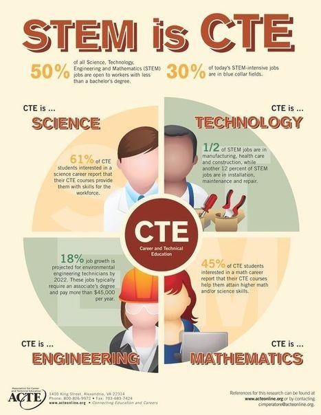 STEM_is_CTE   STEM Connections   Scoop.it