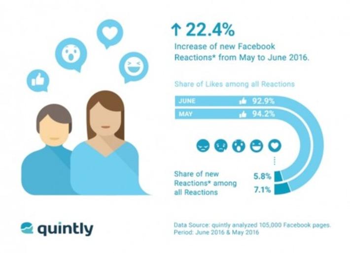 +22,4% d'utilisation des réactions Facebook (Etude) | Médias sociaux : Conseils, Astuces et stratégies | Scoop.it
