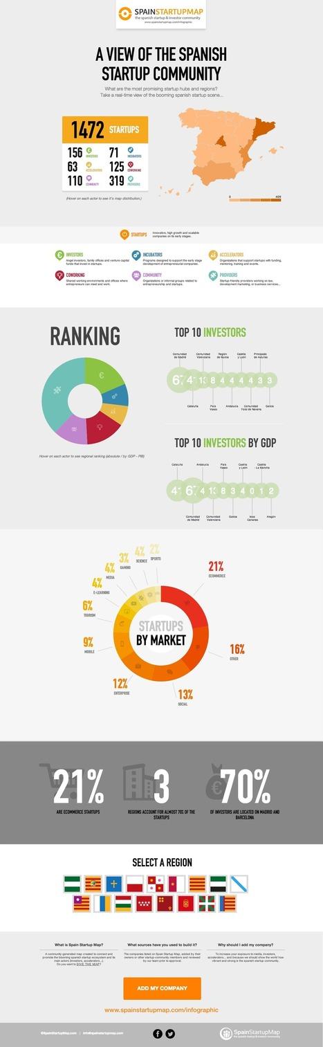 Un vistazo al estado de las startups en España #infografia #infographic #entrepreneurship | Seo, Social Media Marketing | Scoop.it