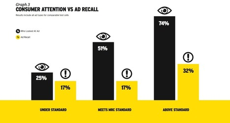Viewability study suggests time, not size, drives ad recall | E : Business, Marketing, Data, Analytics | Scoop.it
