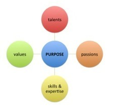 "Do You Know Your ""Why?"" 4 Questions To Find Your Purpose 
