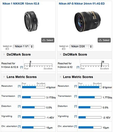 "Nikon 1 lenses get DxO marked | ""Cameras, Camcorders, Pictures, HDR, Gadgets, Films, Movies, Landscapes"" 