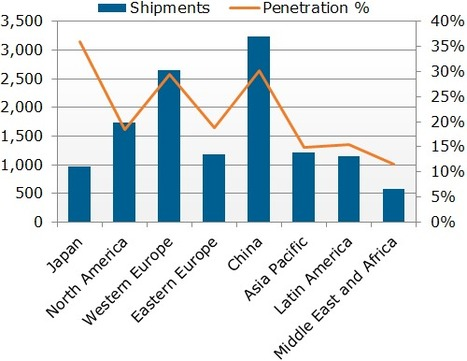 Broadband TV News| Smart TV surges in popularity | Future ot Internet | Scoop.it
