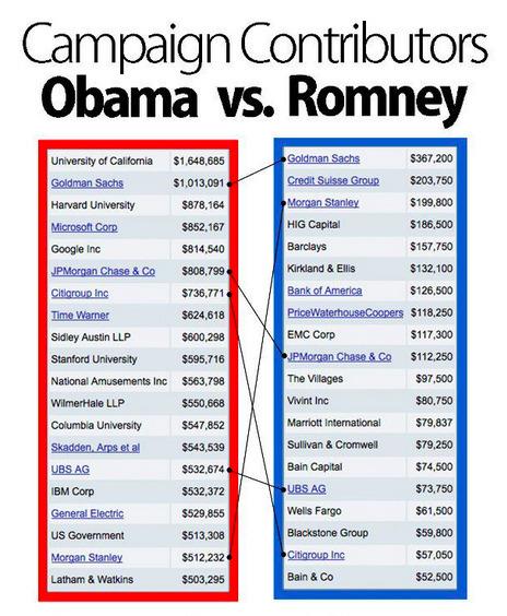 Qui finance Obama et Romney ? | Nouveaux paradigmes | Scoop.it