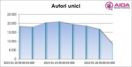"""#Italia2013: i dati, le analisi, la partecipazione   L'impresa """"mobile""""   Scoop.it"""