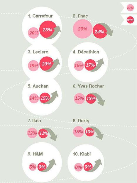 Top 10 des enseignes multicanal préférées des Français : la Fnac est détrônée par...   E-transformation de la Grande Distribution   Scoop.it