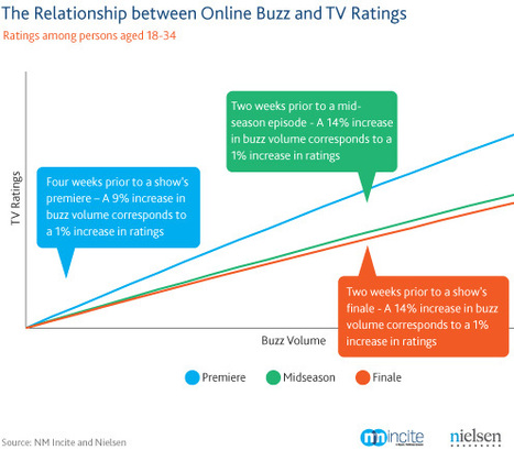 Does social media drive TV ratings? Yes, finds study | Radio 2.0 (En & Fr) | Scoop.it