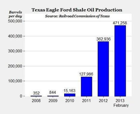 Energy fact of the day: Eagle Ford Shale sets oil production record in ...   Shale Oil   Scoop.it