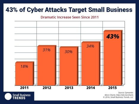 43 Percent of Cyber Attacks Target Small Business | Personnel and Training Certification | Scoop.it
