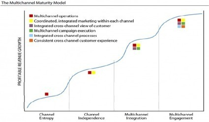 The Multichannel Maturity Mandate - Forrester | maxxonline:. passionate about E-Business & maturity models | web digital strategy | Scoop.it