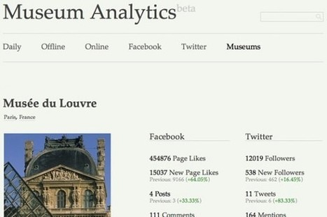 Baromètre mondial de partage social des contenus muséaux / 21 – 27 octobre 2013 (Museum Analytics) | Clic France | Scoop.it