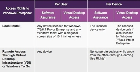 Microsoft now licensing Windows by the user, across multiple devices | Quand l'assurance apprivoise internet - Ronan de Bellecombe | Scoop.it