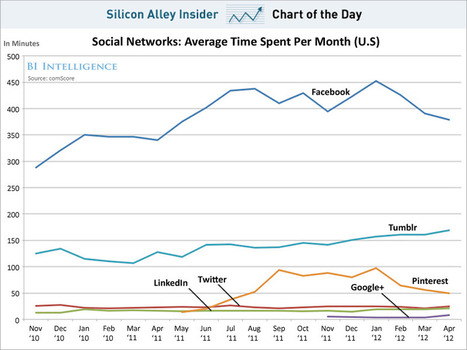 Time Spent On Facebook Has Peaked And Now It's Falling On The Desktop | cross pond high tech | Scoop.it