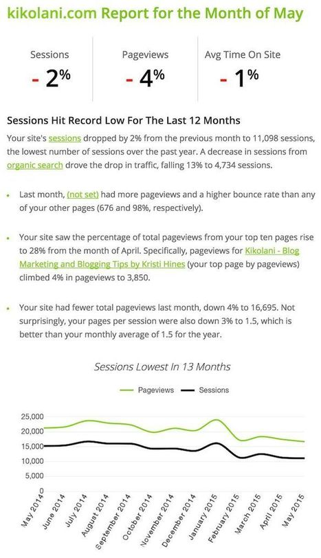 The Absolute Beginner's Guide to Google Analytics | Science and Technology | Scoop.it