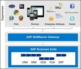 Mobilizing your SAP Data with Kendo UI Mobile – Get the ...   RESTXpress.com - Things That Would Be Related to a Gateway Presenting REST Services   Scoop.it