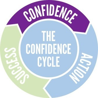 The Confidence Cycle | Search Marketing by Lagiirafe | Scoop.it