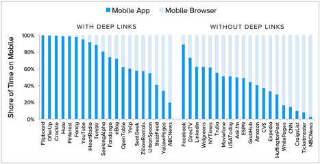 Mobile Apps using Deeplinks have 2.5x Higher Engagement   Marketing and user acquisition   Scoop.it