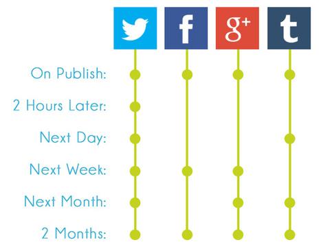 How to Share Old Blogposts on Social Media | Marketing et réseaux sociaux | Scoop.it