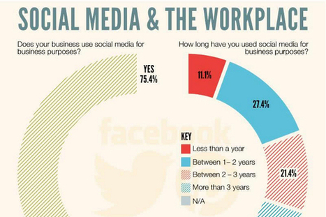 21 Great Social Media at Work Statistics and Trends | COMMUNITY MANAGEMENT - CM2 | Scoop.it