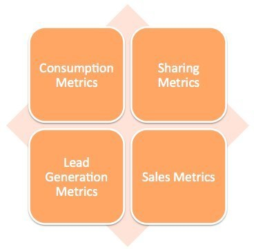 The 4 Types of Content Metrics That Matter | Digital marketing & Communications | Scoop.it