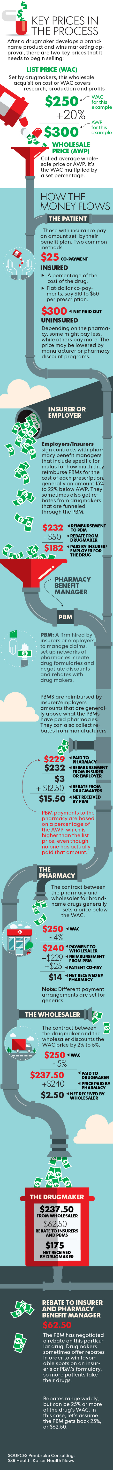 Pipeline To Profits: How Drug Middlemen Make Their Money | Apropos health care | Scoop.it
