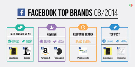 Ecco i top brands italiani su Facebook ad Agosto 2014 [Infografica] | InTime - Social Media Magazine | Scoop.it