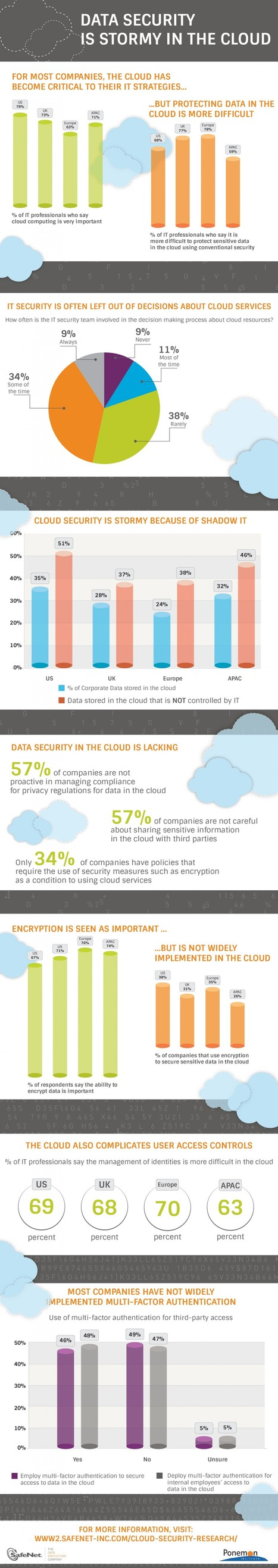 INFOGRAPHIC: Stormy In The Cloud | Cloud Central | Scoop.it