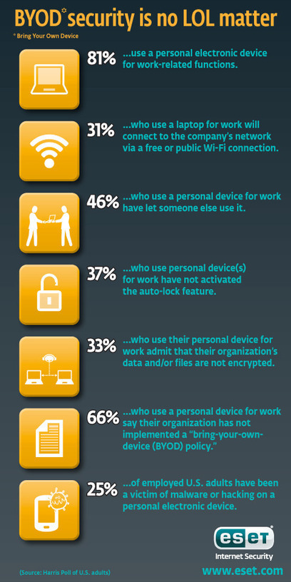 BYOD Infographic: For security it's not a pretty picture | 21st Century Tools for Teaching-People and Learners | Scoop.it